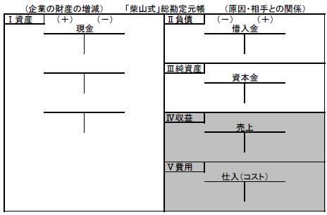 柴山式元帳