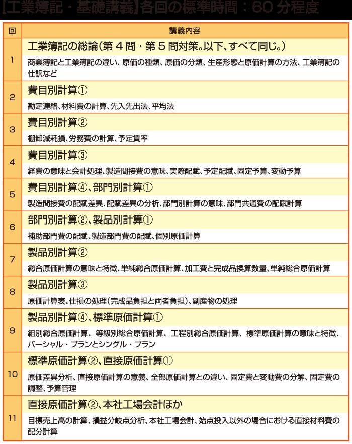 工業簿記・基礎講義